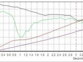 60-130 6.04sec Porsche 997tt