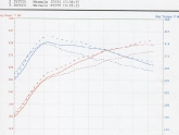Porsche 997TT JIC Cross Exhaust Dyno