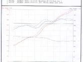 Porsche 991 Carrera Cold Air Intake Dyno