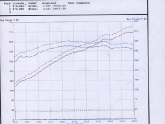 Agency Power 997.2 Exhaust Dyno Test