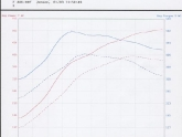 Agency Power 650 Turbo Kit Dyno
