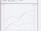 RX7 Dyno Tuning Results