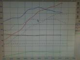 More Dyno Testing, 91octane 5.5psi