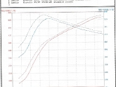 Dyno of AP Sleeper Pipes on 997.2 Turbo S