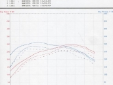 RISS Racing and JB3 Dyno Test