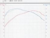Dyno Test with JB3 and RISS Intake