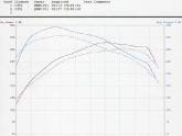 Code3 Intercooler Dyno Test
