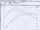 Dyno Test with new DP, Intercooler, and Muffler