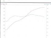 Vivid Racing Project E60 M5 Baseline Dyno Sheet