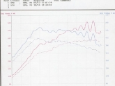 600HP Dyno Sheet with NO Smoothing 93octane