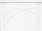 Baseline Dyno Complete on Project GT-R