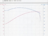 Viper Ignition Wire Set Dyno Results