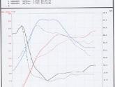 Final RWD Car Test - 996TT