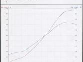 Mario Subaru STI Dyno Sheet