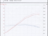 AP 350Z Pulley Kit Dyno Sheet