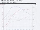 Vivid Racing Porsche 996TT Dyno Run