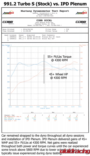 IPD Plenums, Y-pipe, torque, power gain, horsepower, Porsche 991.2 turbo S