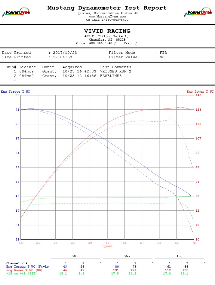 2018-rzr-turbo-dyno-tuned-vs-stock