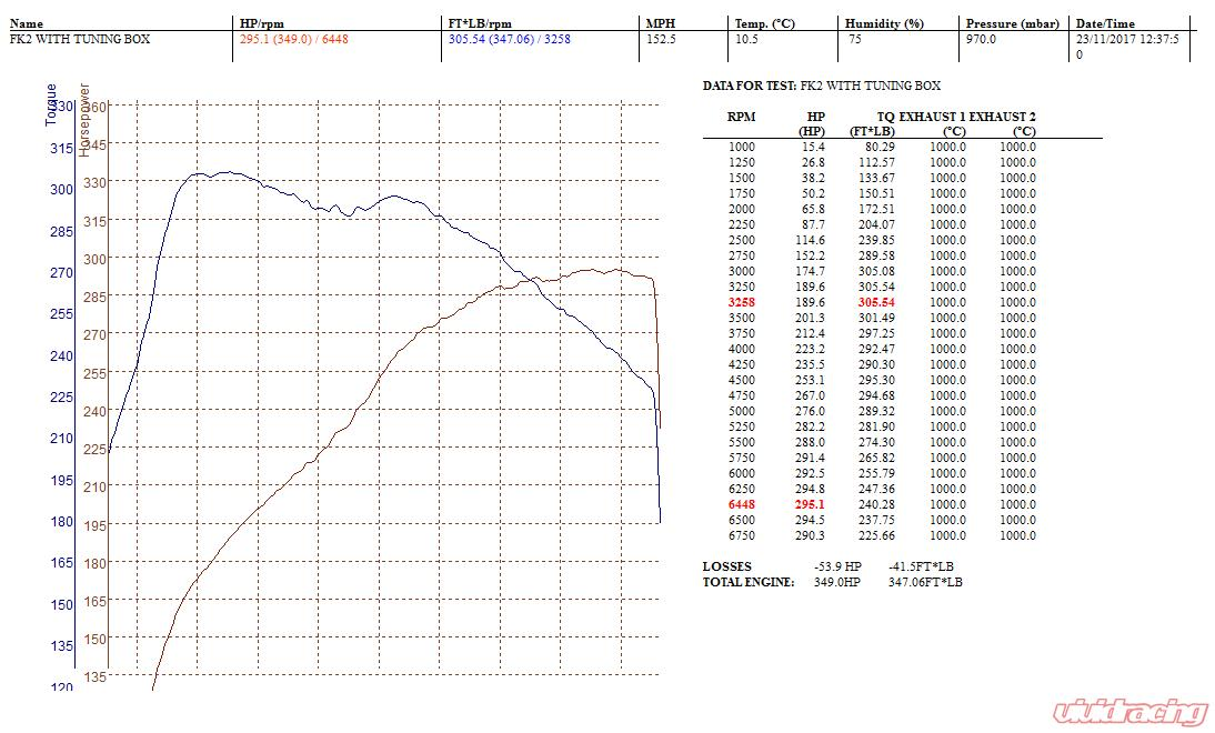 tuningbox-civic-typer-dyno