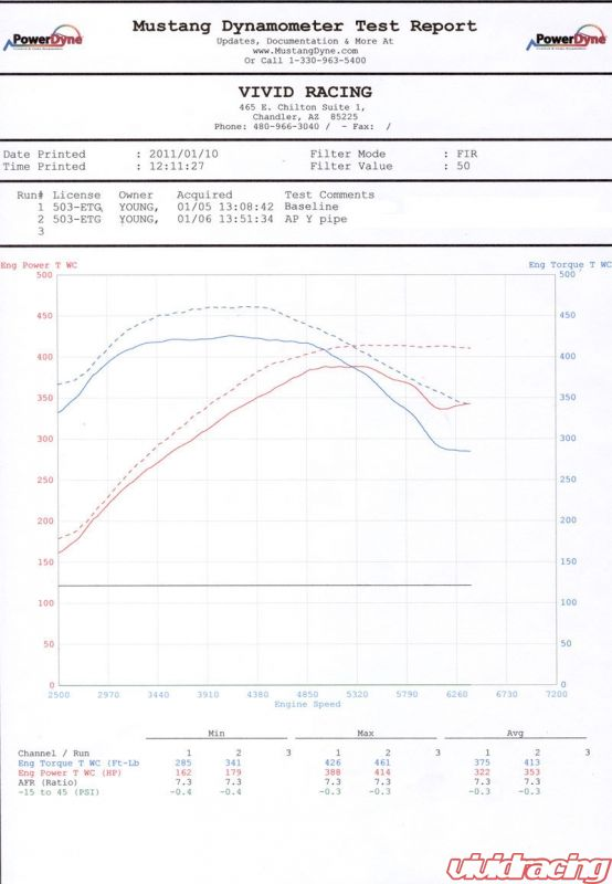 Porsche Panamera Y-pipe Graph
