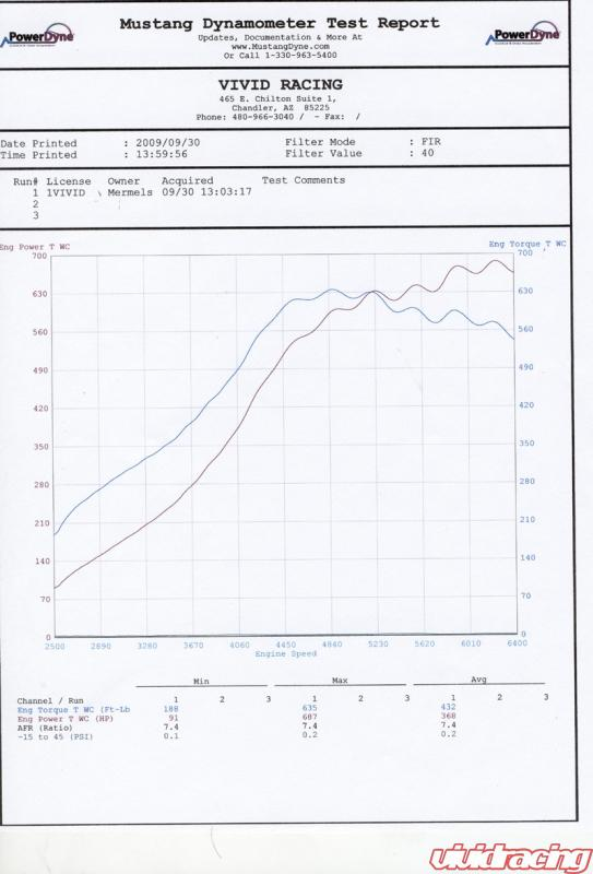 New Dyno Results, 756awhp