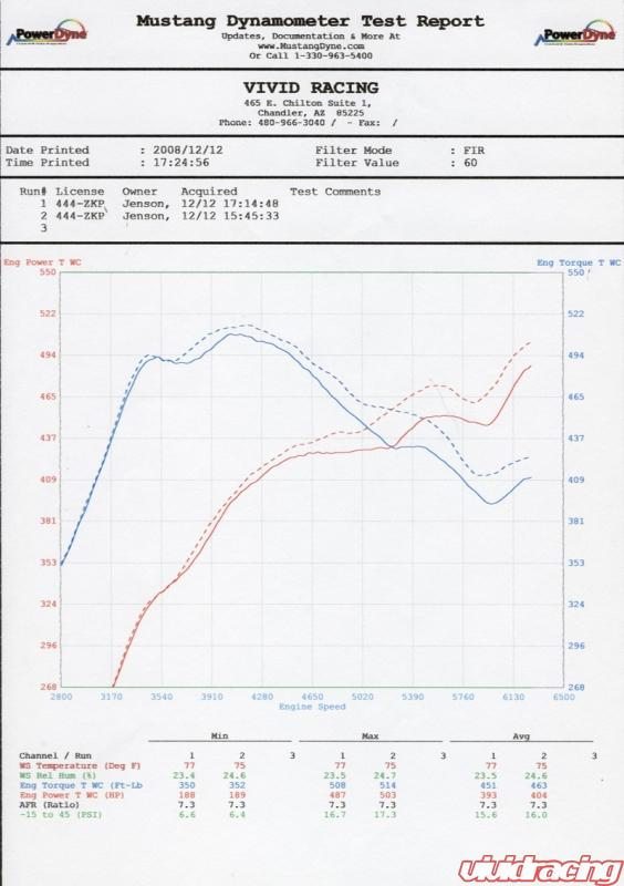 Cold air intake dyno testing your thoughts 6speedonline the stock porsche air box is great but gaining performance from modifying it is still possible publicscrutiny Choice Image