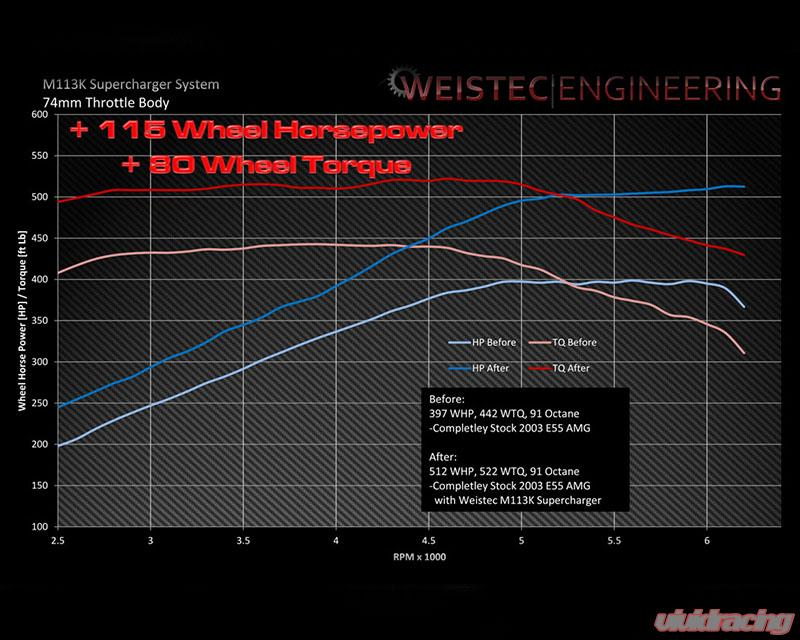 Weistec Supercharger System 74mm Throttle Body Stock Exhaust Mercedes Benz  E55 AMG M113K 03-06