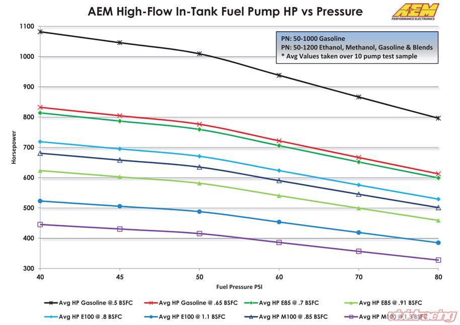 vivid racing performance auto parts aem e85 high flow fuel pumps on special. Black Bedroom Furniture Sets. Home Design Ideas