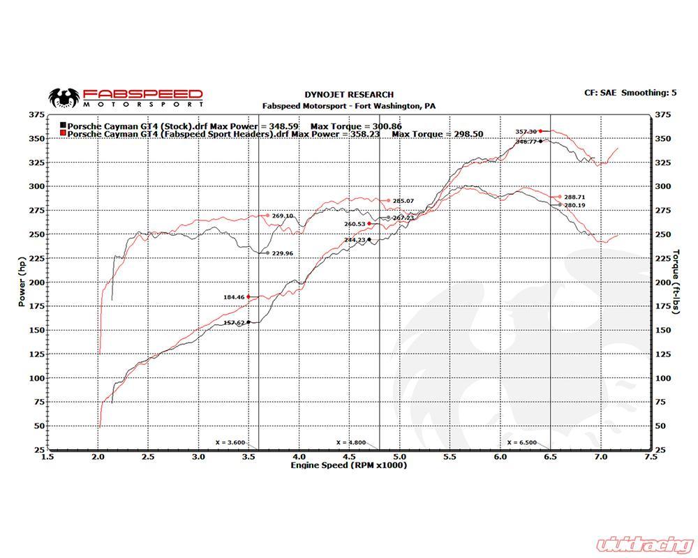 Fabspeed Sport Headers Porsche 981 Cayman Gt4 15 16 Engine Diagram Fspor981gt4