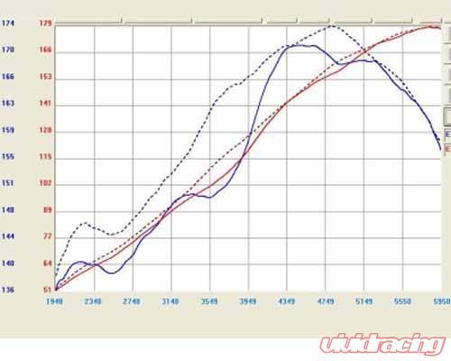 aFe Takeda Stage 2 Intake System Pro Dry S For 2006-2009 Ford Fusion 3.0L V6