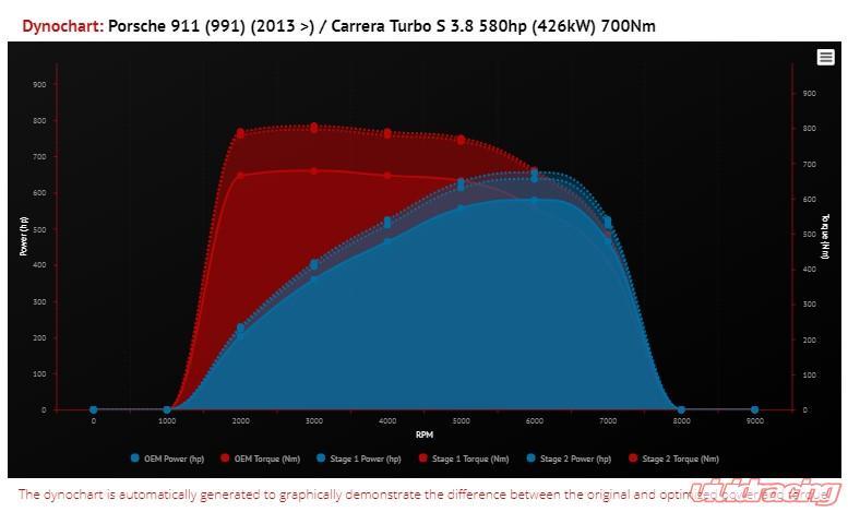 VR Tuned ECU Flash Tune Porsche 991 2 Turbo S 3 8L 580hp