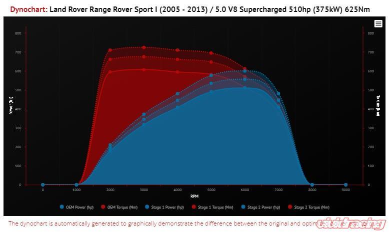 VR Tuned ECU Flash Tune Range Rover Sport L320 5 0L V8 Supercharged 510HP