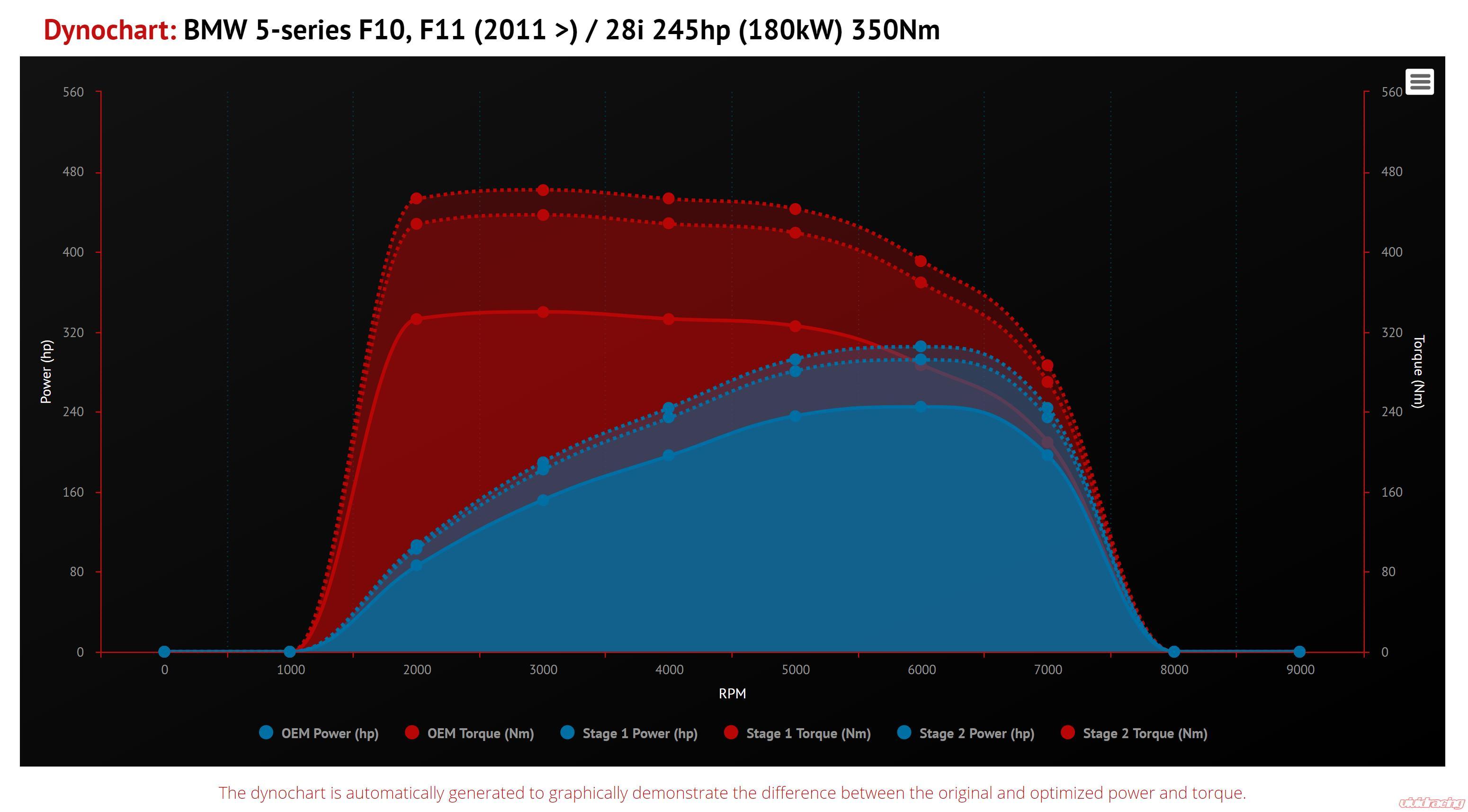 VR Tuned ECU Flash Tune BMW 528I F10 245HP